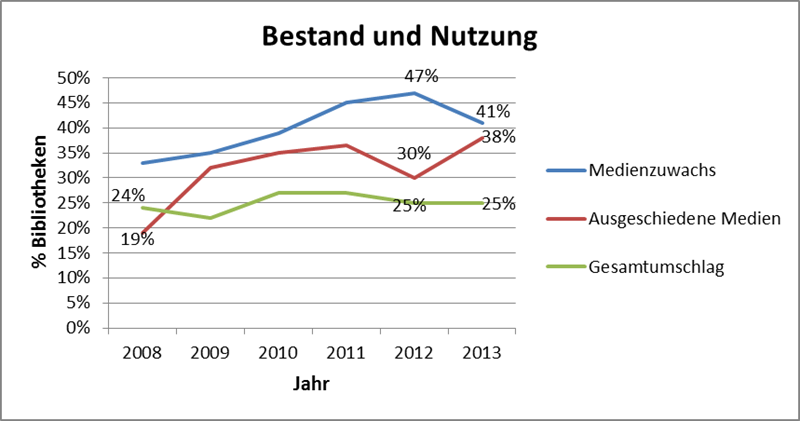 Bestand-u-Benzutzung-2013.png
